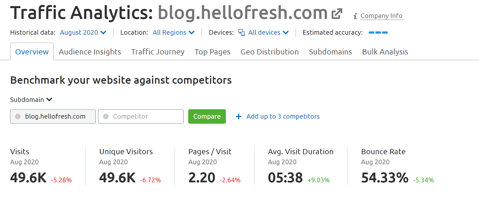 SEMrush Traffic Analytics screenshot
