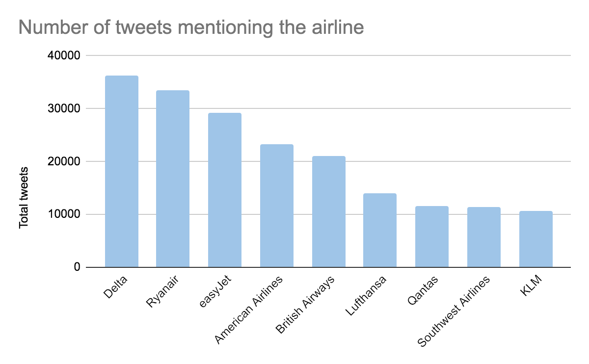 Tweets at airlines during covid-19 pandemic