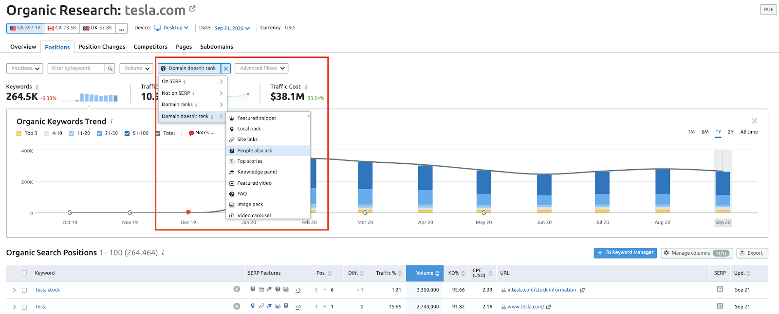 SEMrush Organic Research tool screenshot