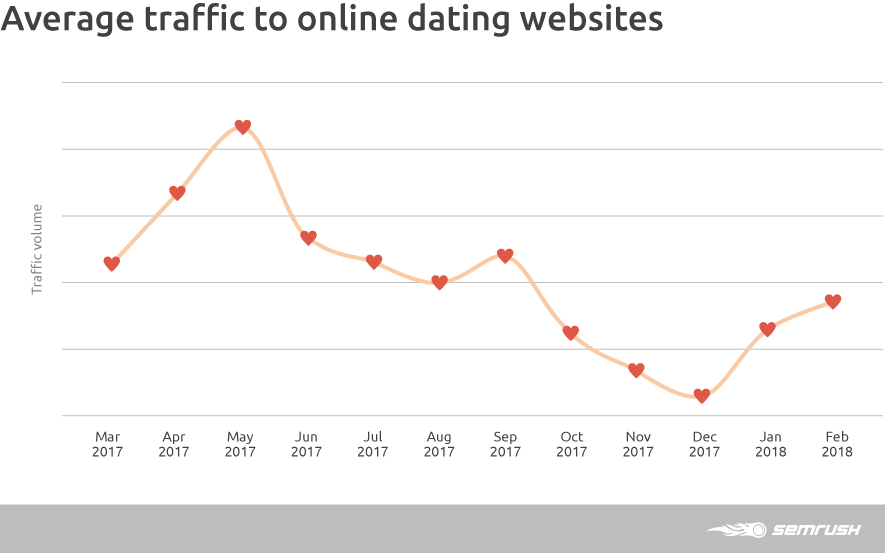 Average Traffic To Online Dating Websites