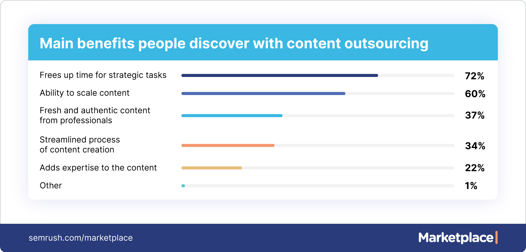 main benefits of content outsourcing