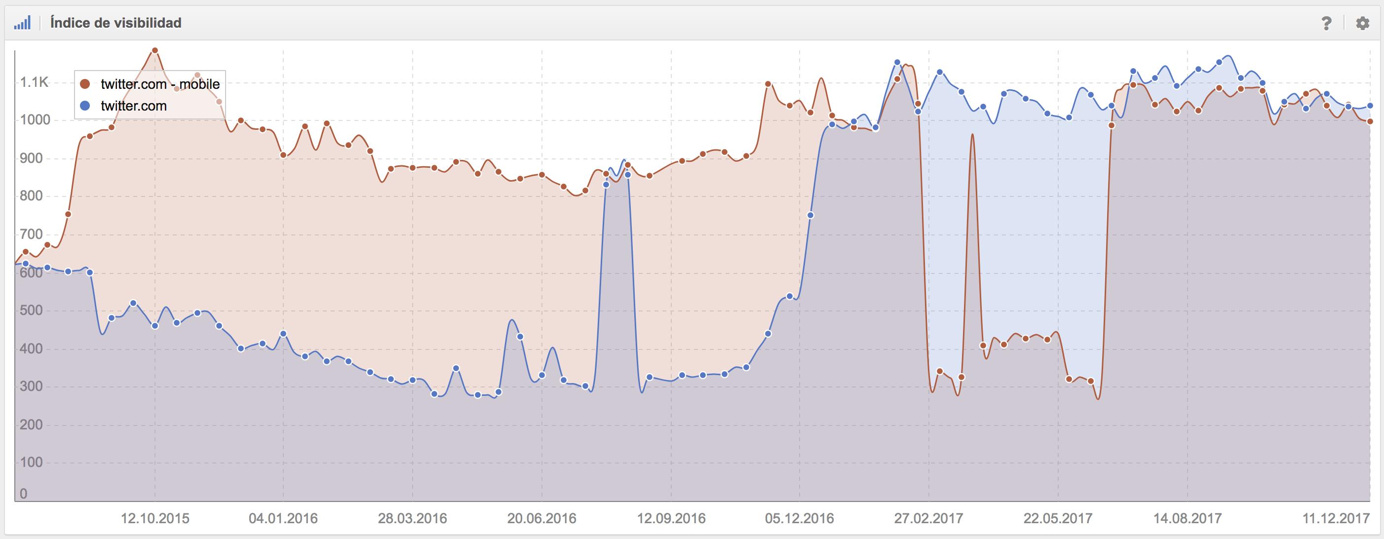 SEO en redes sociales - Datos de visibilidad USA de Sistrix