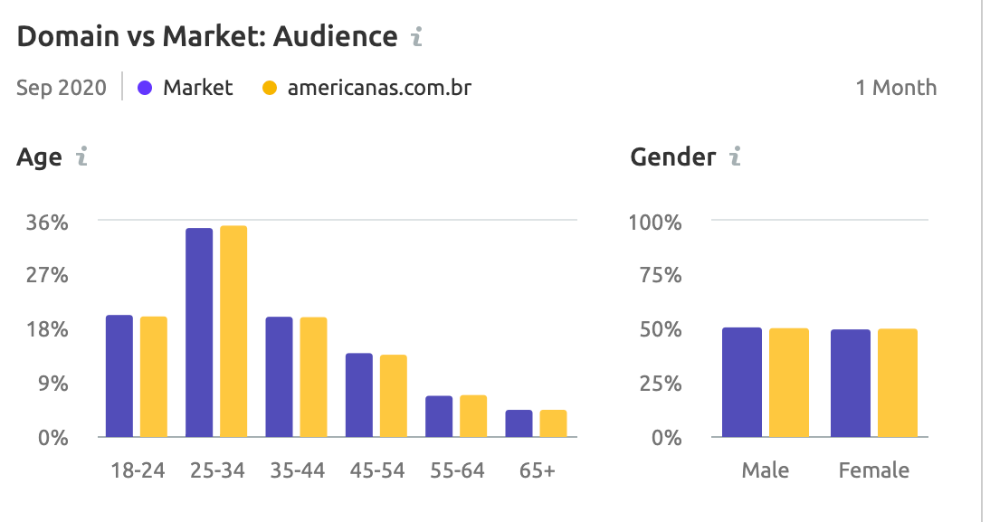Domain Market audience