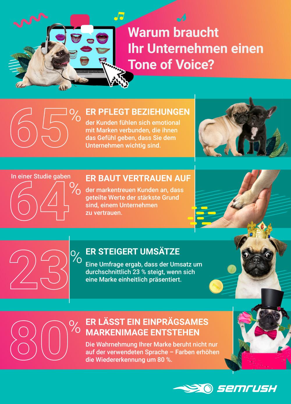 Infografik: Warum braucht Ihr Unternehmen einen Tone of Voice