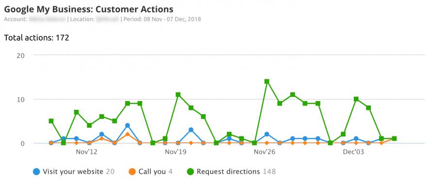 Analizza le azioni dei clienti su Google My Business