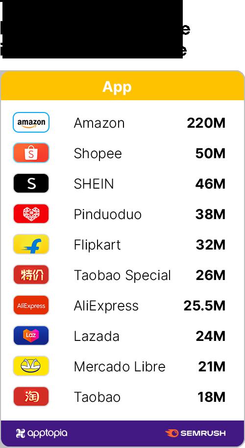 Top Retailers by Digital Performance 2020, Worldwide
