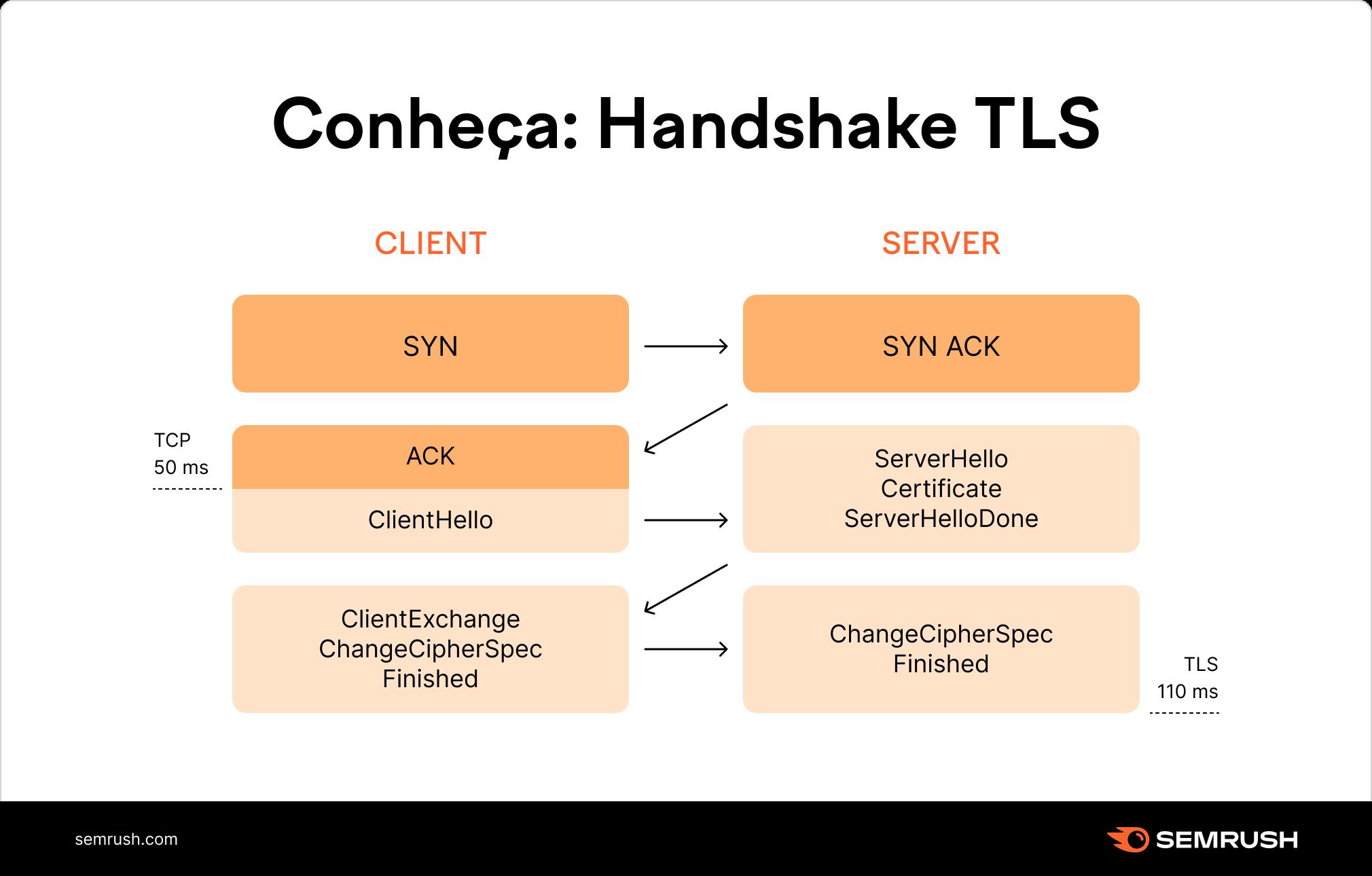 Handshake TLS detalhes