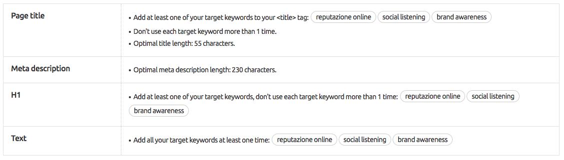 Meta tag: consigli per i blogger dal SEO content template tool di SEMrush