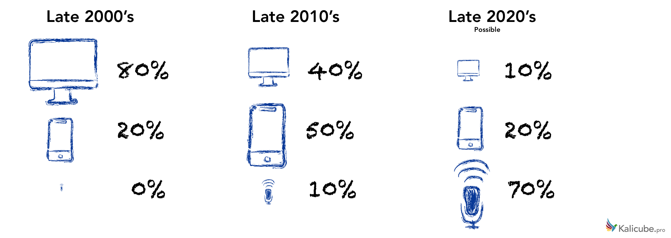 Market Share By Device 2000 to 2028
