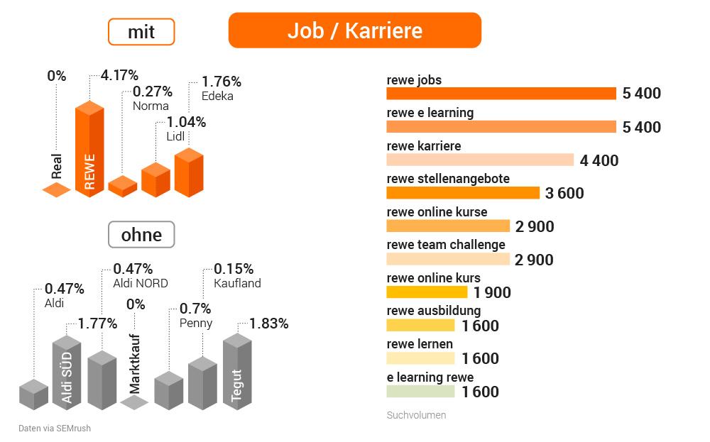 Studie: Deutsche Supermärkte in der Online-Welt. Bild 20