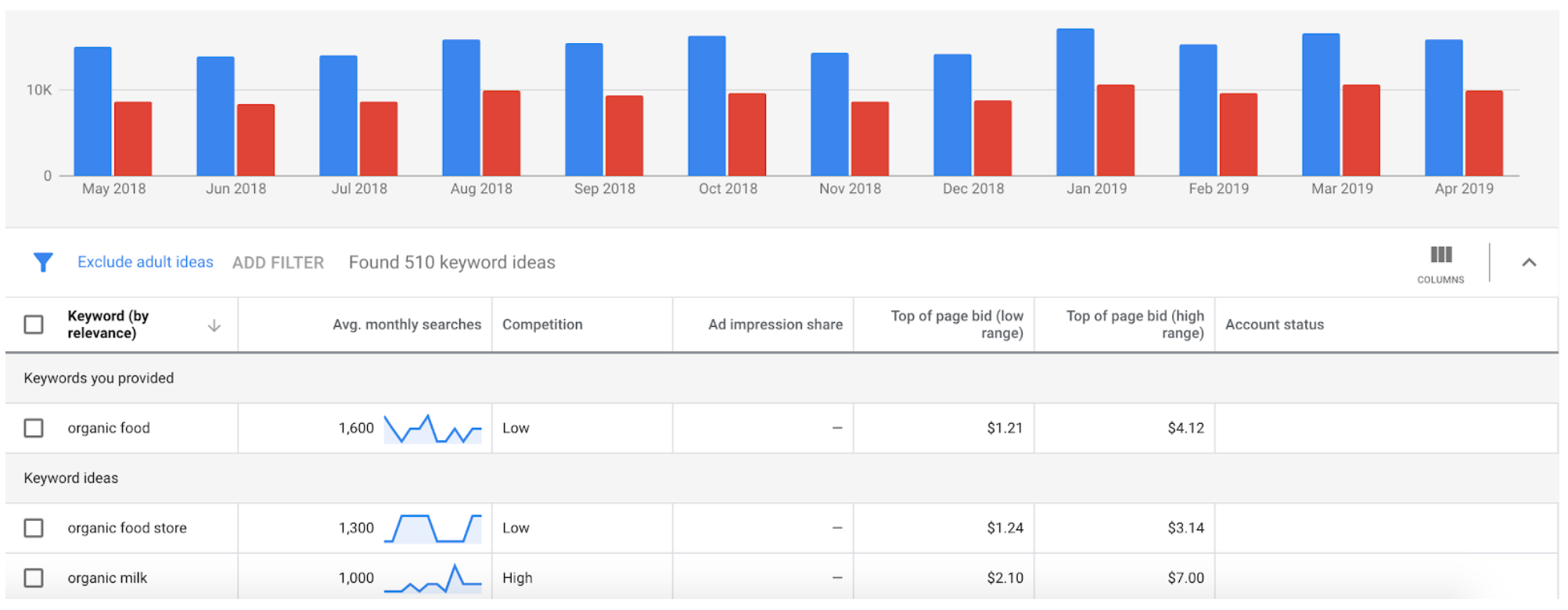 Google Keyword Planner complete data