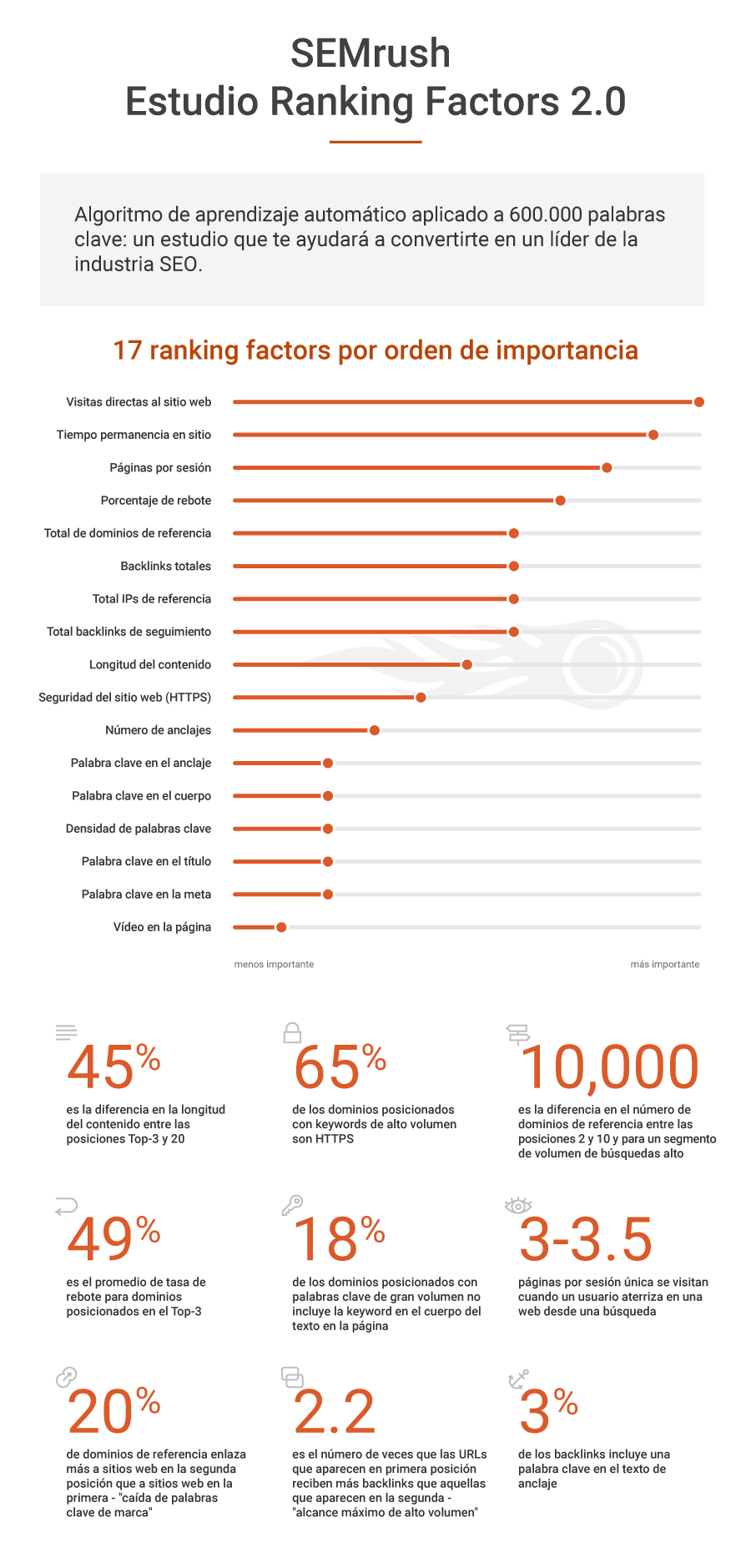 Estudio SEMrush Ranking Factors - Infografía