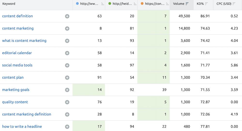 Keyword gap tool data