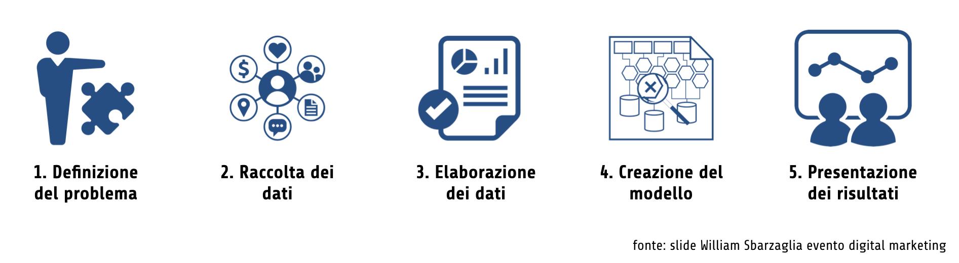 Come è il processo di data science