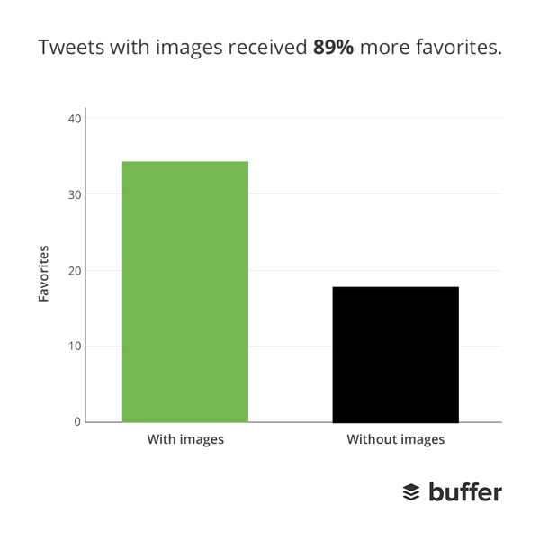 Los tuits con imágenes tienen más favoritos