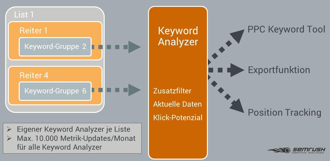 Keyword Recherche mit KMT - Anleitung zum Tool. Bild 12