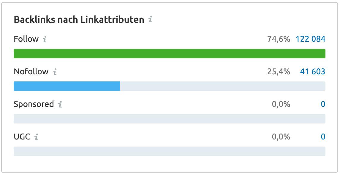 Backlink Audit: Linkattribute