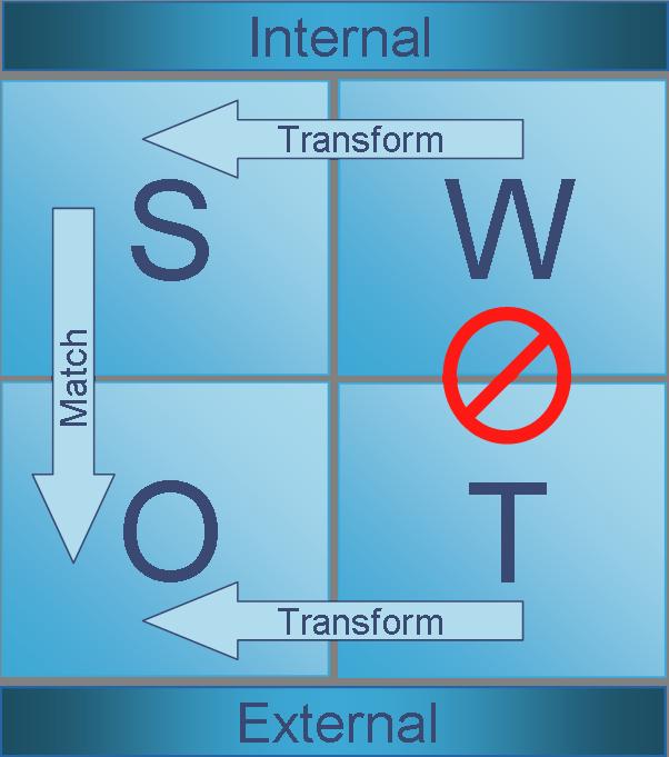 Analisi SWOT: Matrice e Fattori da esaminare