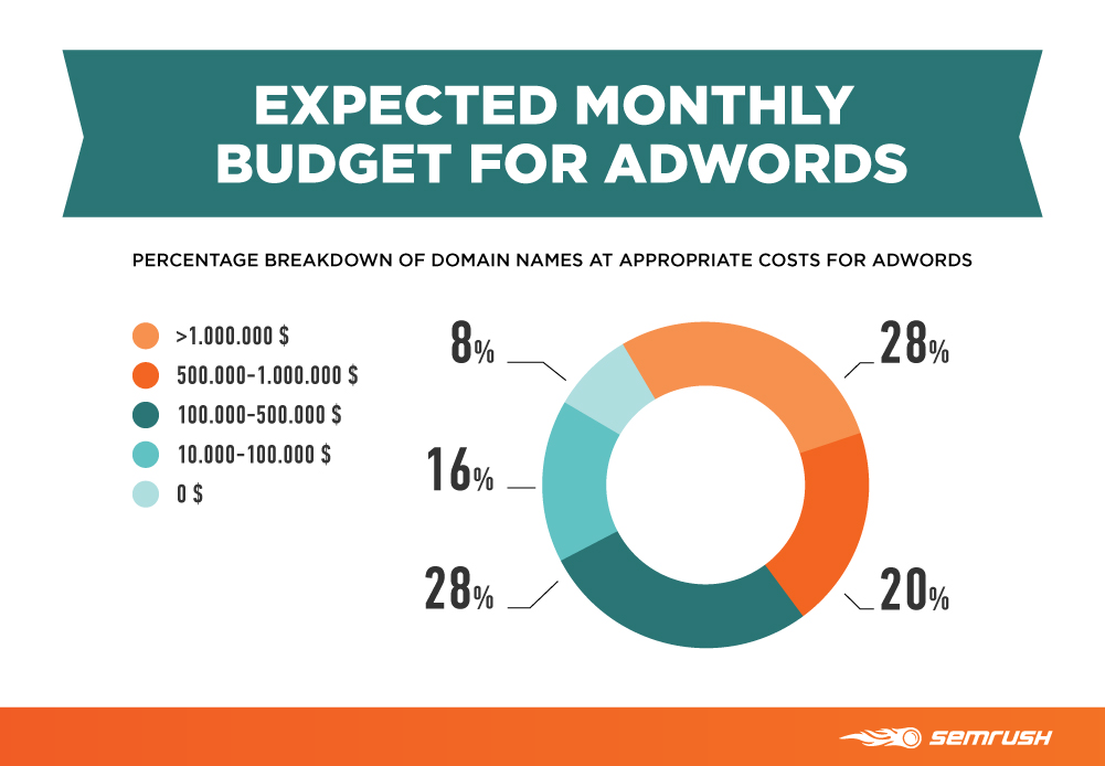 Expected budget adwords