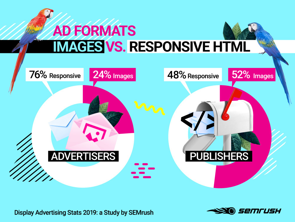 GDN Ad Formats Images vs Responsive HTML