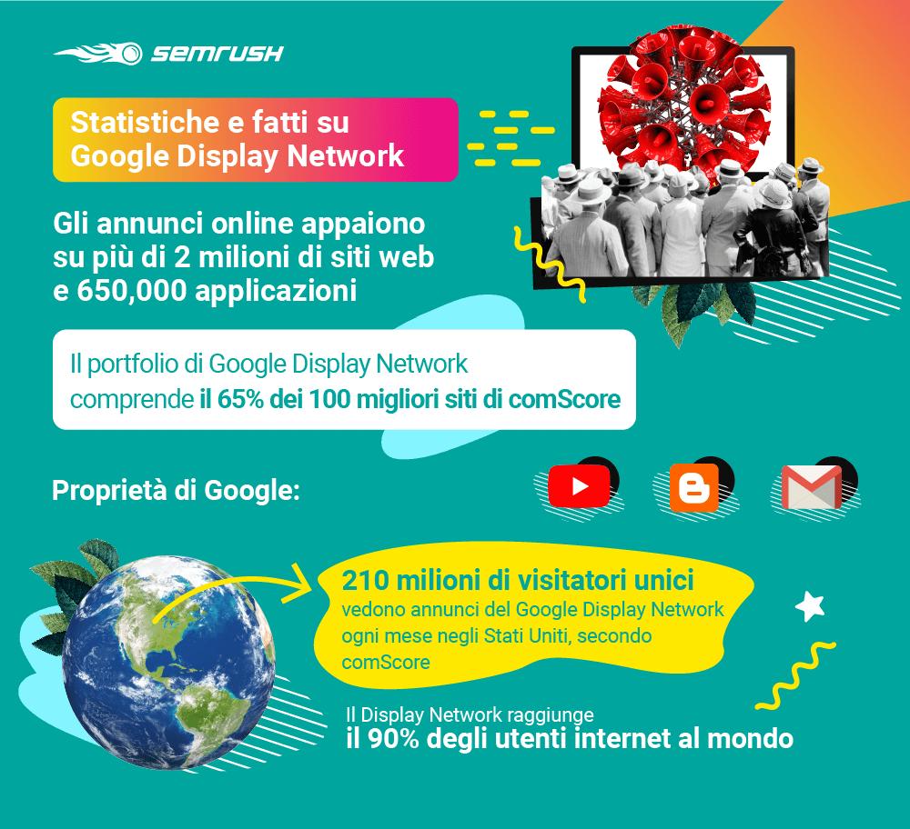 Alcune statistiche sulla rete di ricerca di Google (GDN)