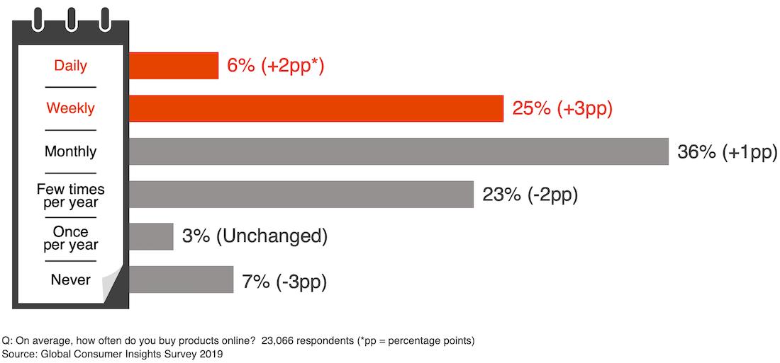 Qual è la frequenza di acquisto degli utenti su un e-commerce?