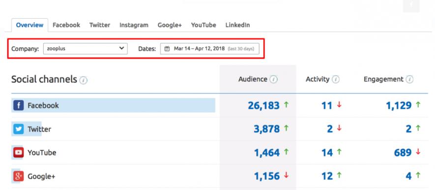Planificación de contenidos en redes sociales - Canales