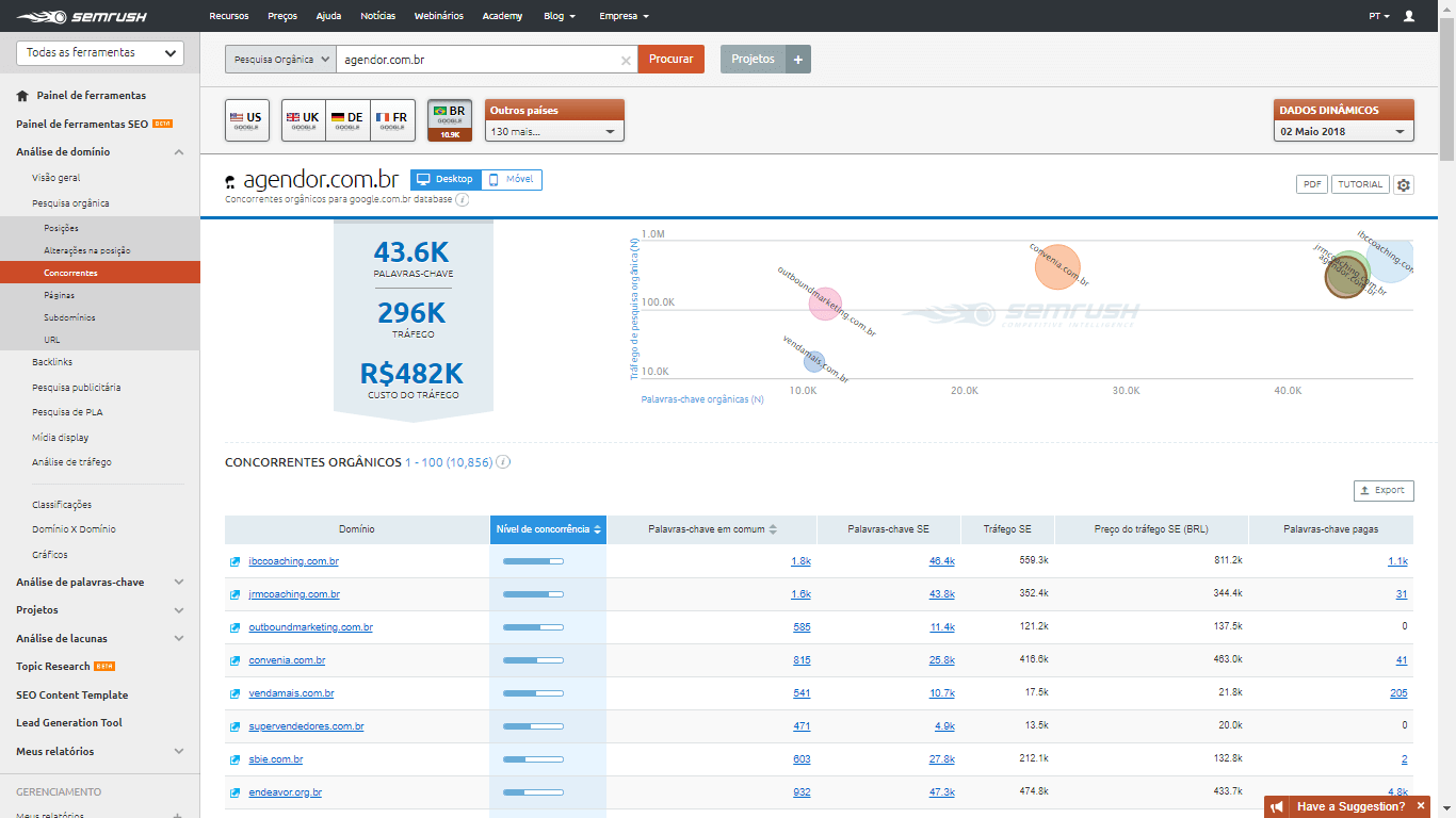 Captura de tela da lista dos concorrentes no Semrush