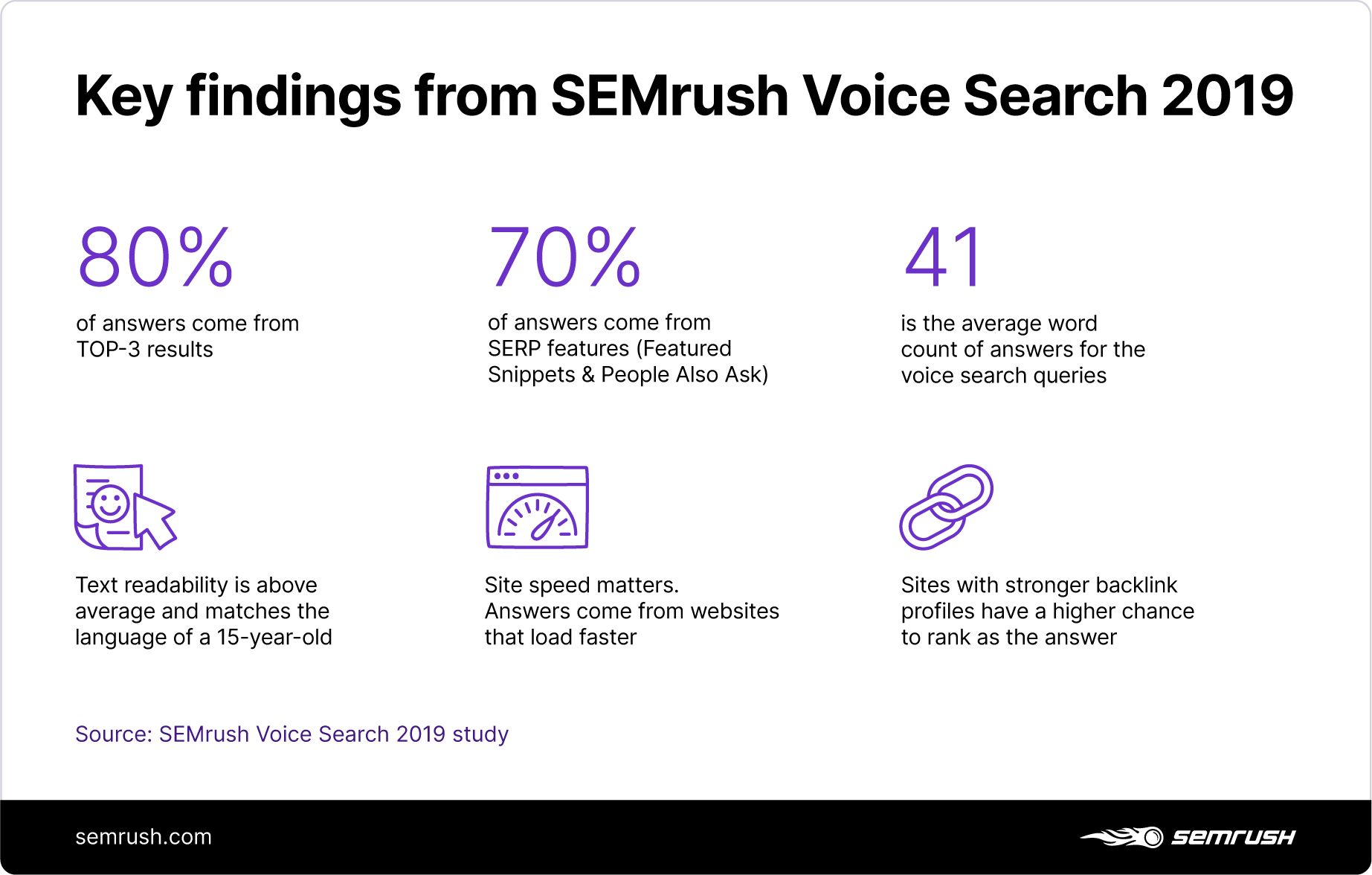 Hallazgos clave del estudio SEMrush Voice Search 2019