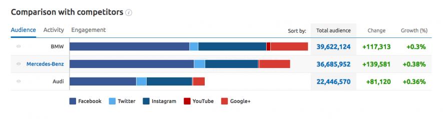 Content marketing: analisi della strategia social dei competitor con SEMrush