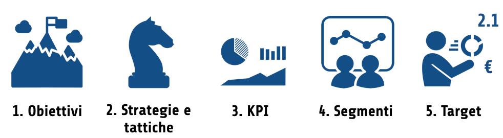 Dashboard: i 5 elementi del measurement plan