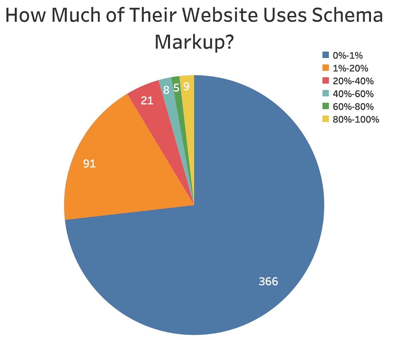 ricerca sull'uso dei markup nei siti web