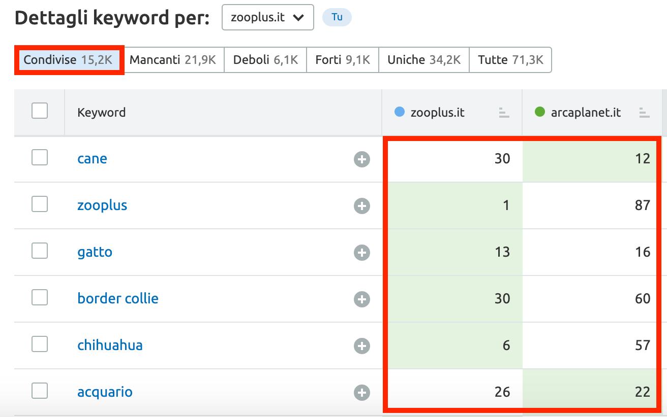 gap di keyword, parole chiave condivise