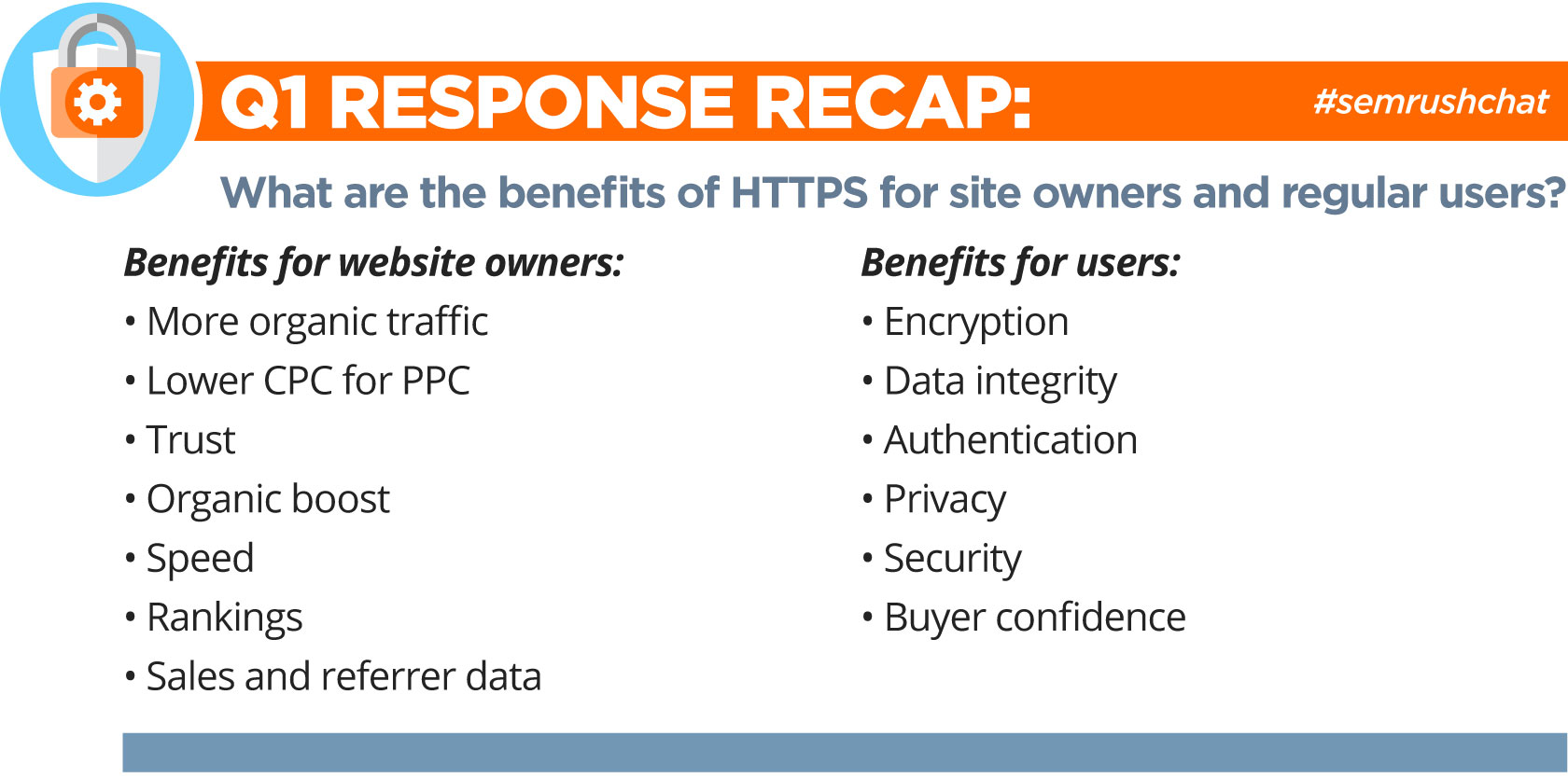 SEMrush Chat Recap Q1