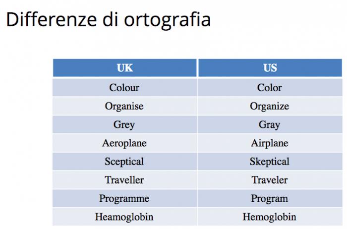 Errori SEO per mercato internazionale: differenze linguistiche tra Paesi