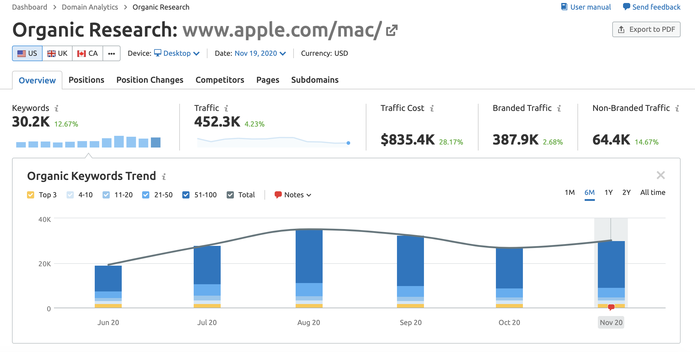 Apple Mac page data
