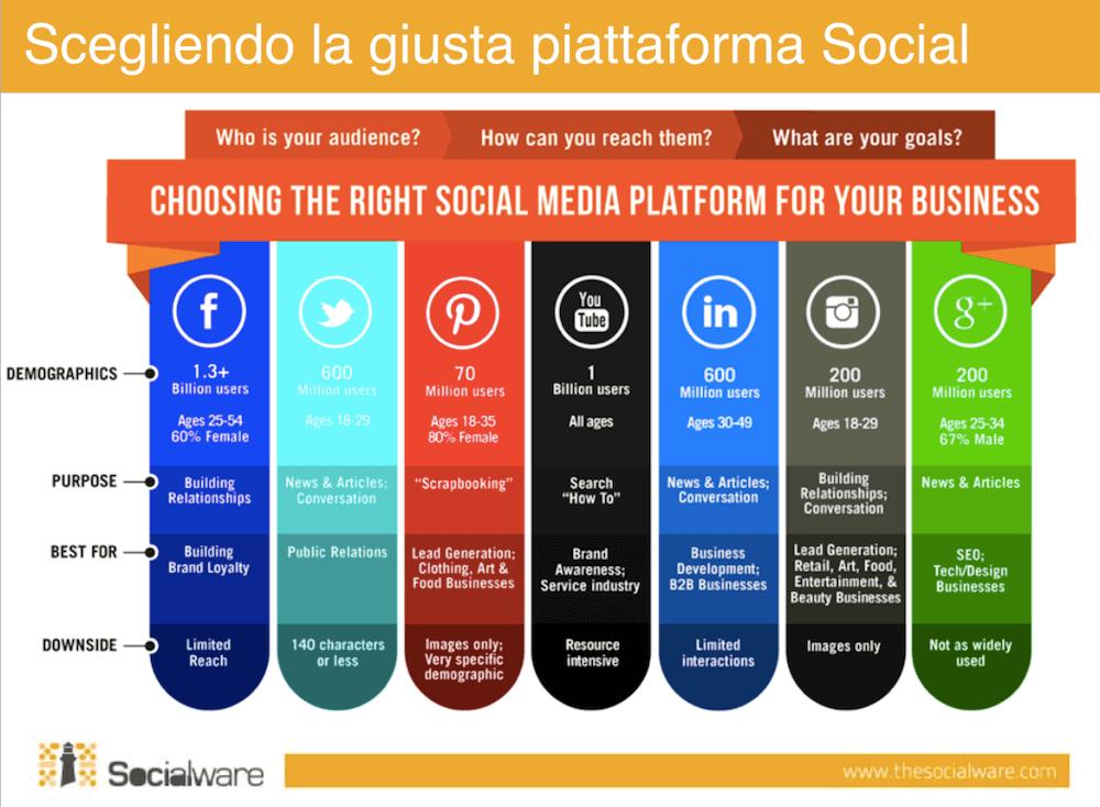 SeoTelling: come impostare la strategia sui social