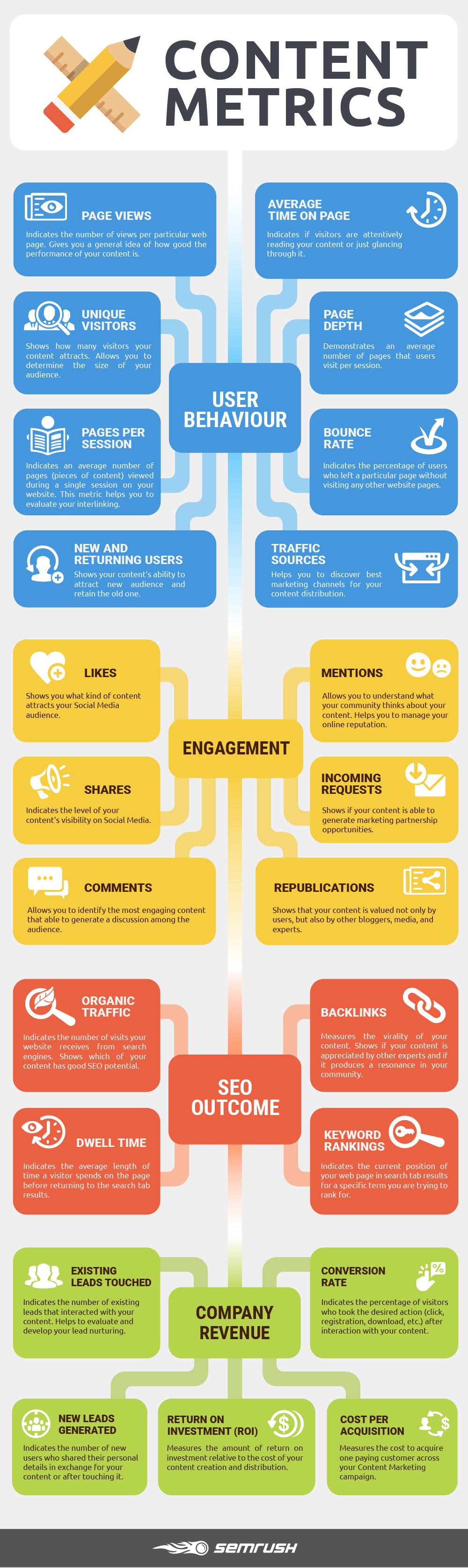 Content Metrics Infographic - SEMrush