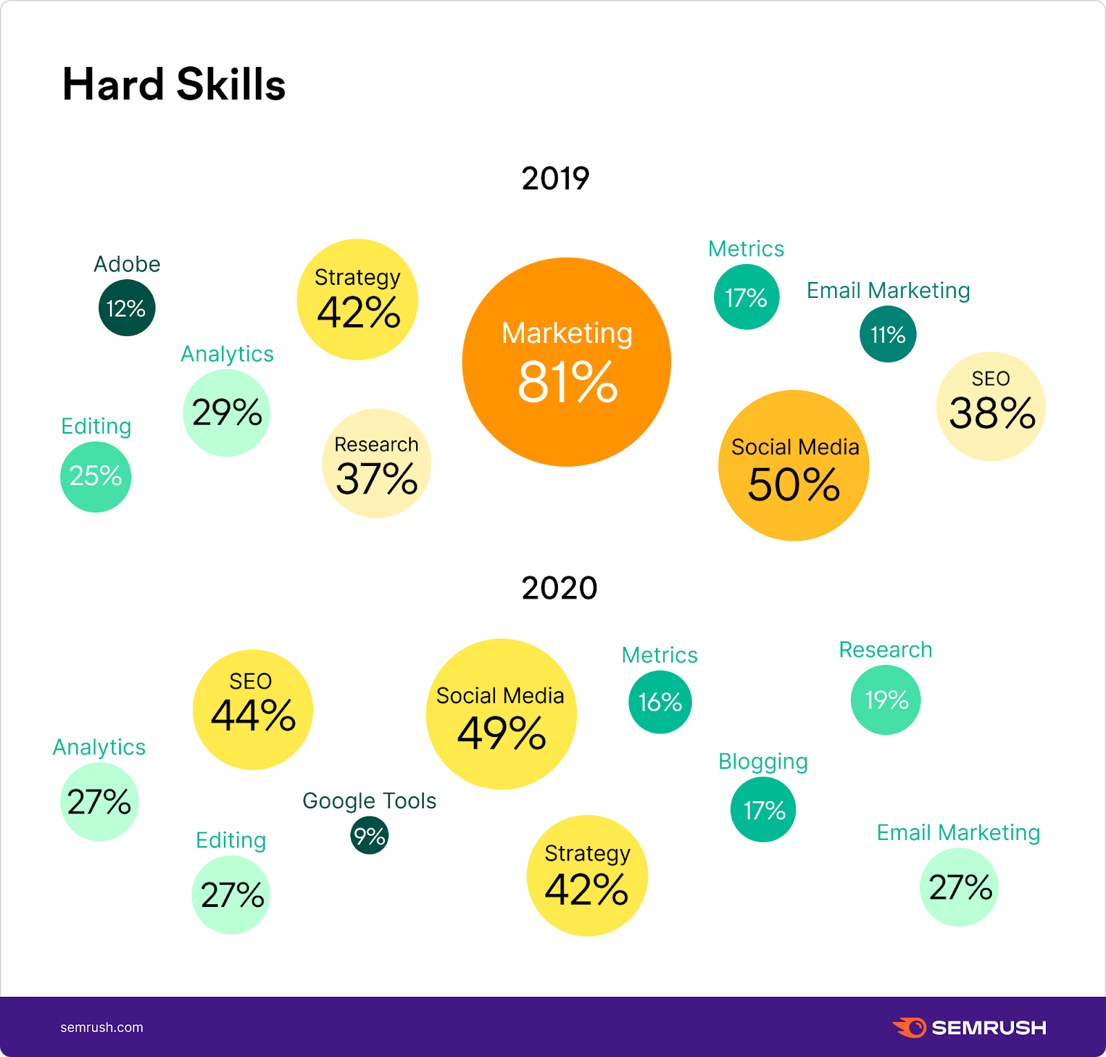 Top content marketer's hard skills