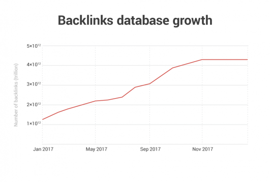 Database di backlink con 4,5 trilioni di backlink (2017)