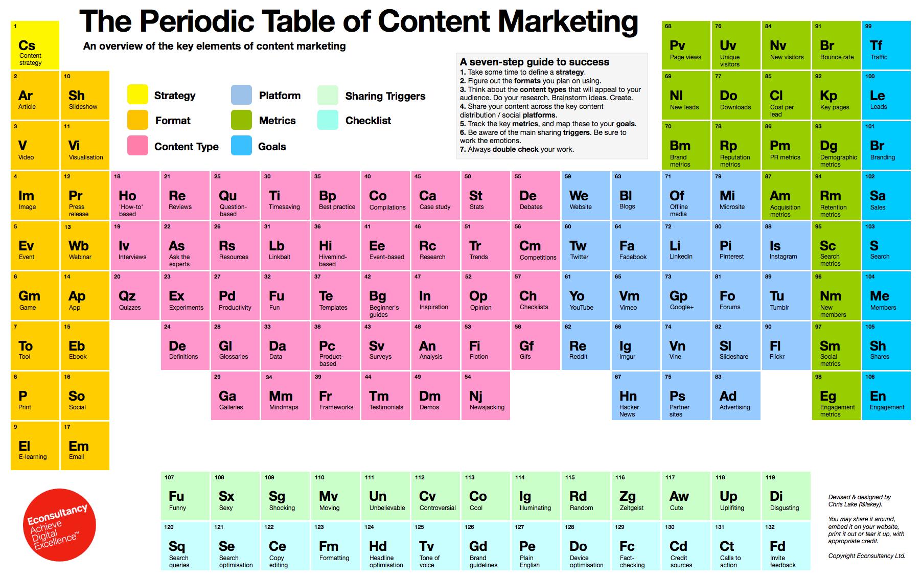 tavola periodica per fare una content strategy