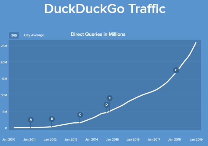 La crescita di Duckduckgo dal 2008 ad oggi