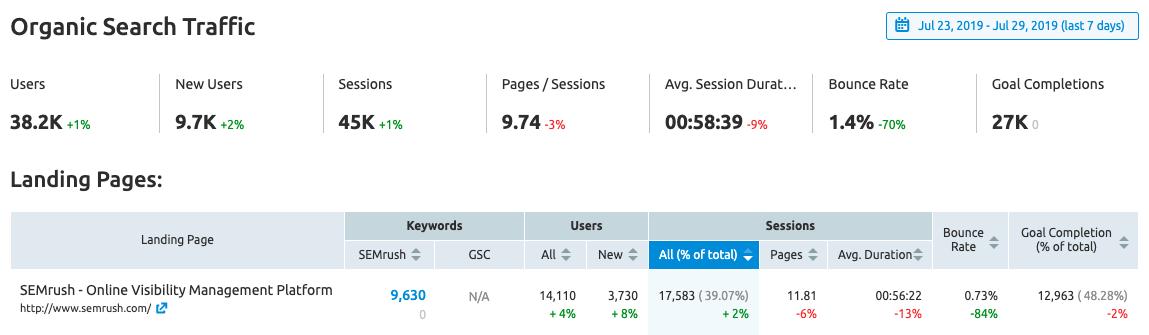 i dati di Analytics, search console e semrush per analizzare il traffico organico