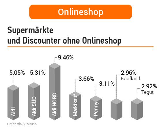 Studie: Deutsche Supermärkte in der Online-Welt. Bild 12
