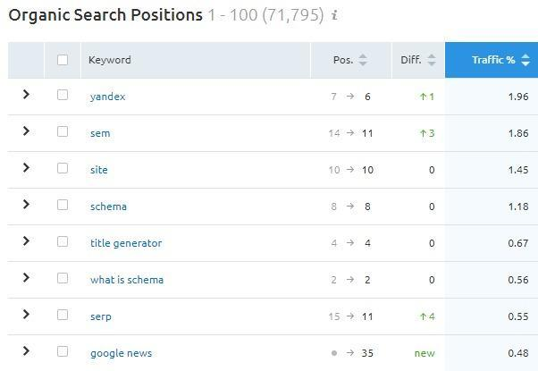 The 2020 Keyword Research Guide for SEO. Image 22