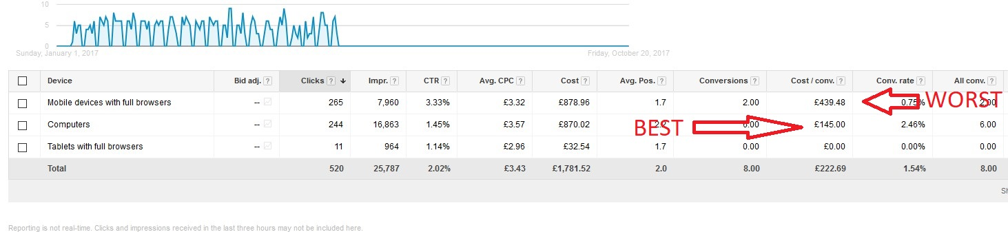 AdWords conversions by device