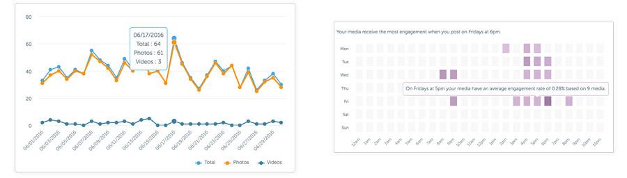 Promuovere un brand su Instagram: le statistiche di Iconosquare