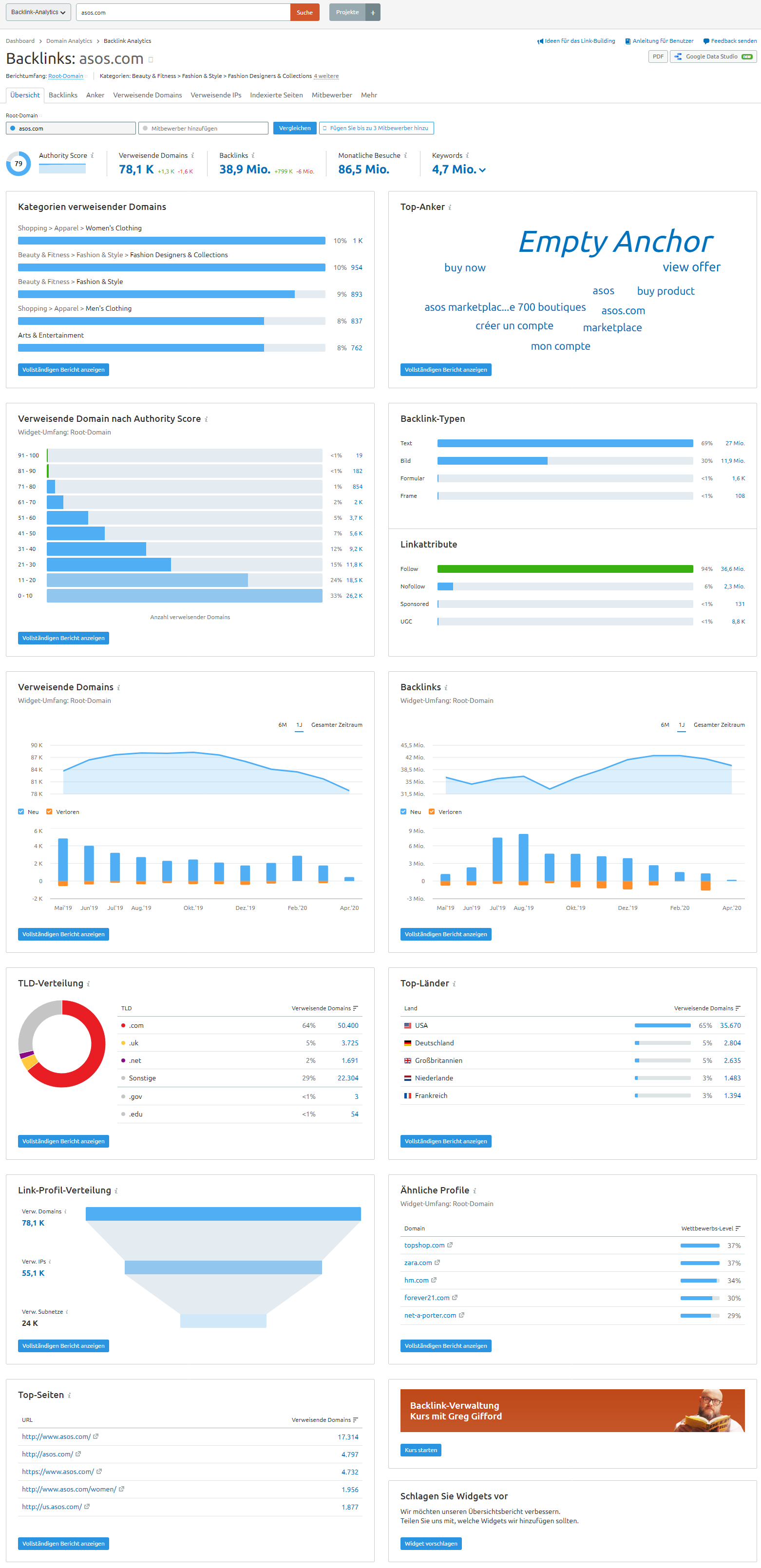 Screenshot: Daten aus SEMrush Backlink-Analytics