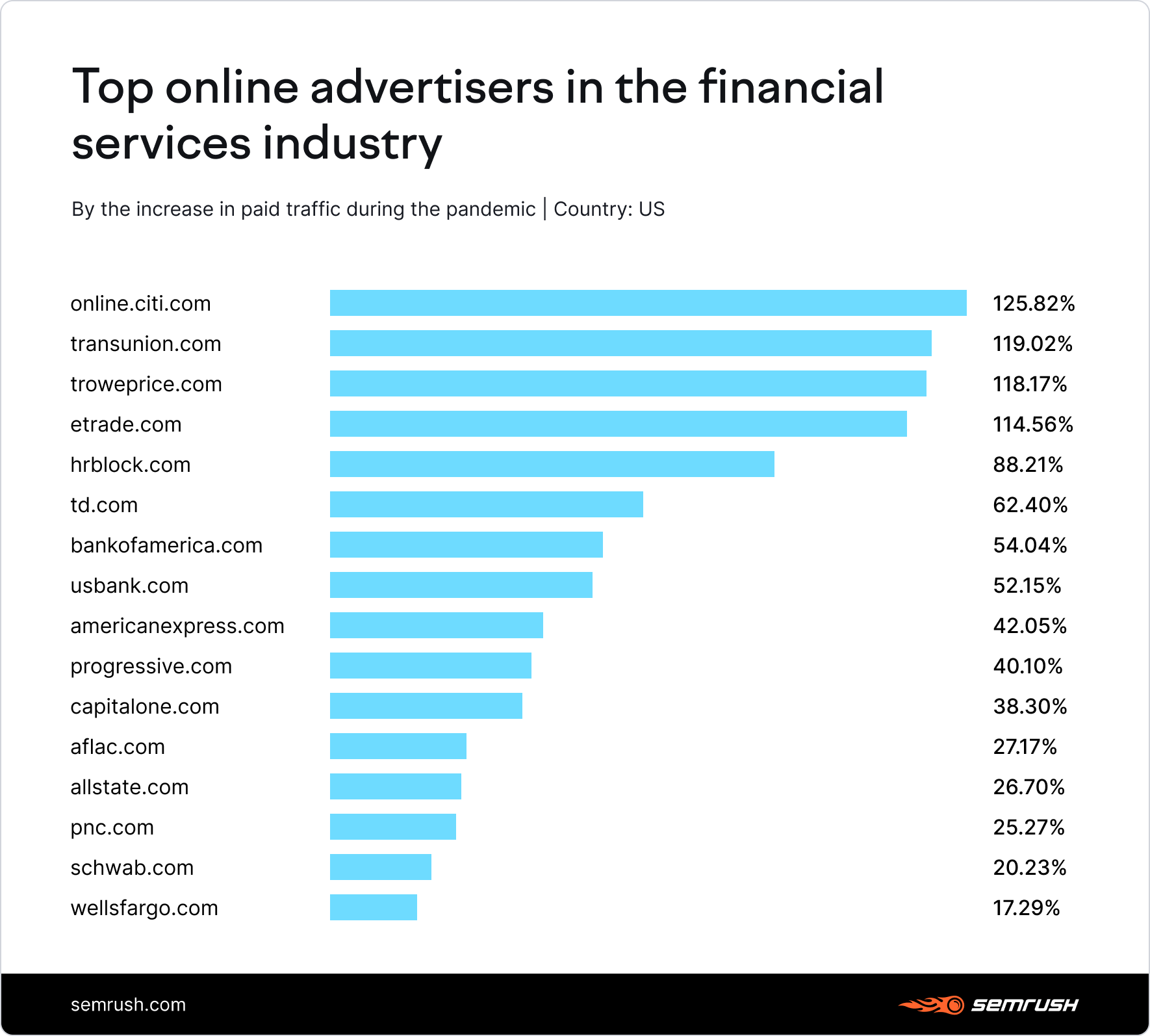 Top online advertisers in the financial services industry
