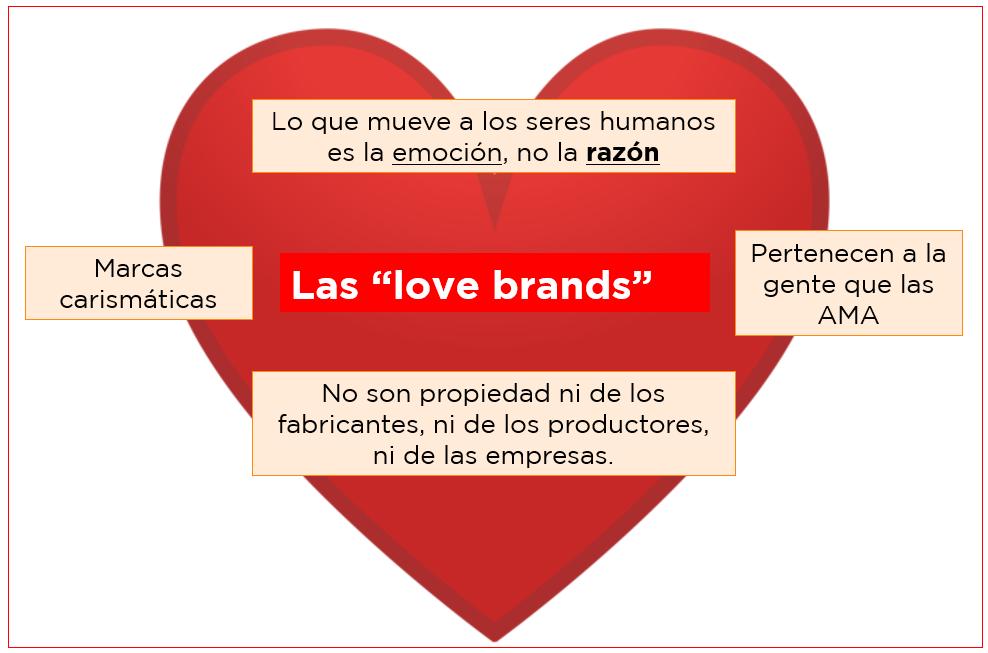 Lovebrands - Características